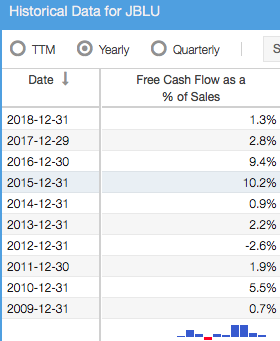 Free Cash Flow as a Percent of Sales Over Time