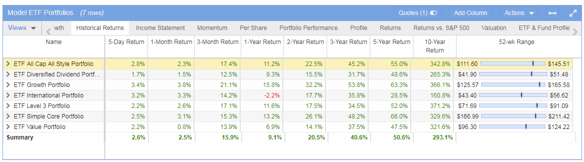 model etf performance