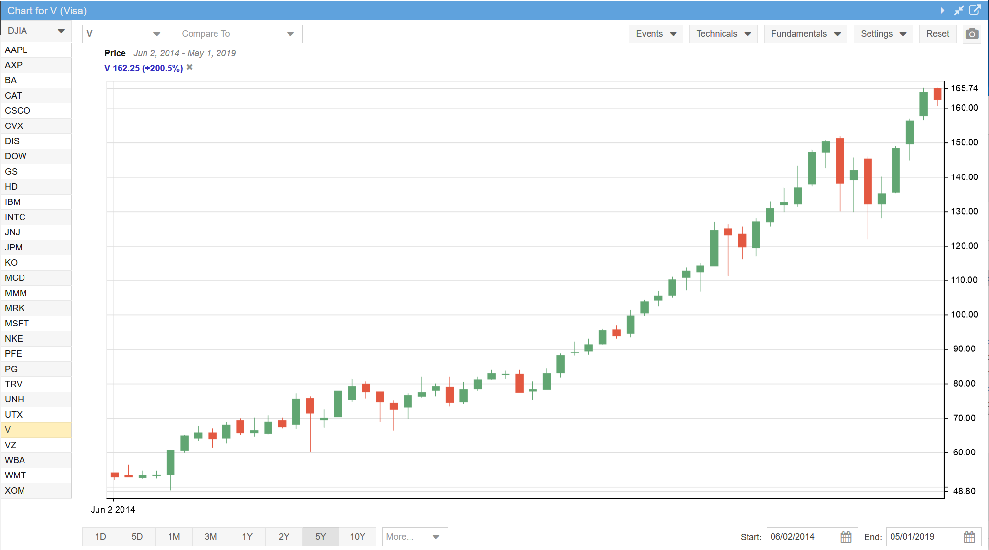 Monthly Candlestick Chart