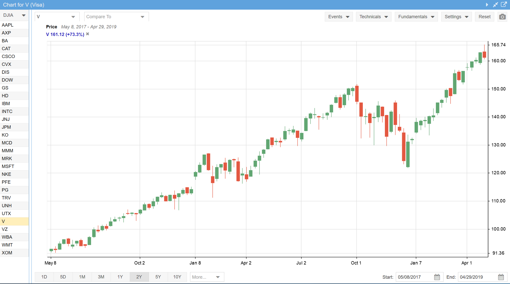 Weekly Candlestick Chart