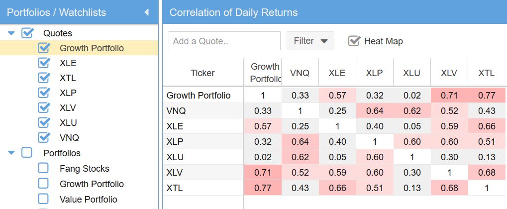 Find Uncorrelated Stocks
