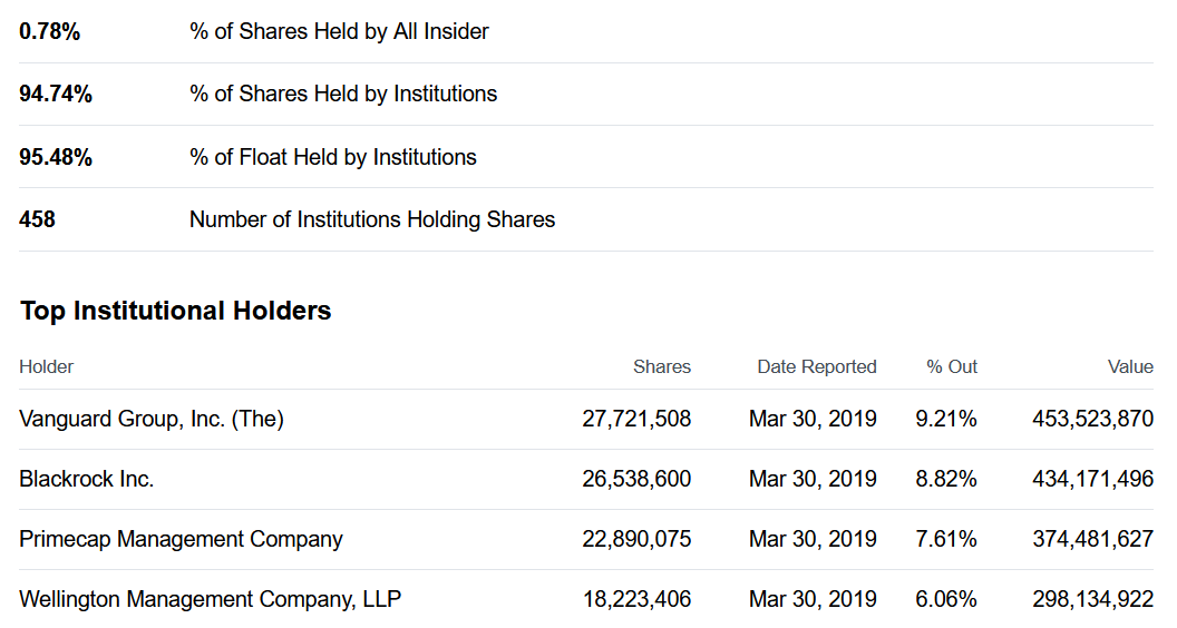 John Bean Technologies  Institutional Holders