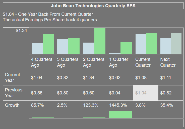 John Bean Technologies Quarterly EPS Growth