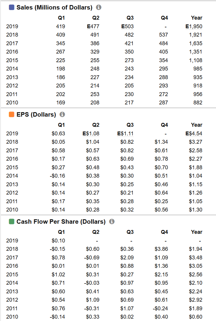 John Bean Technologies EPS Growth