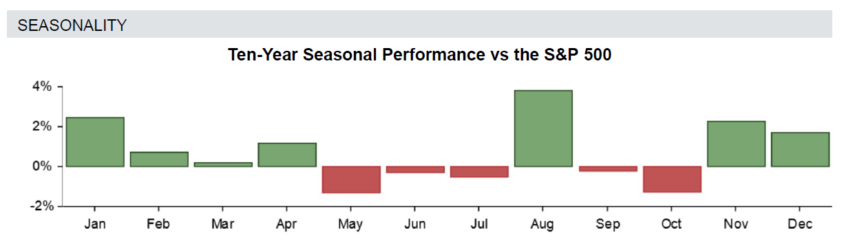 Stock Research Seasonal Performance