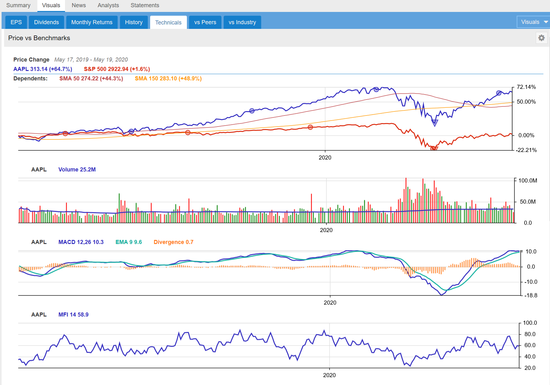 Technical Tab Charts